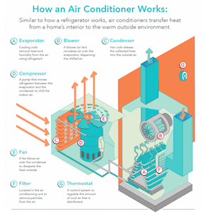 How an AC Works Visual